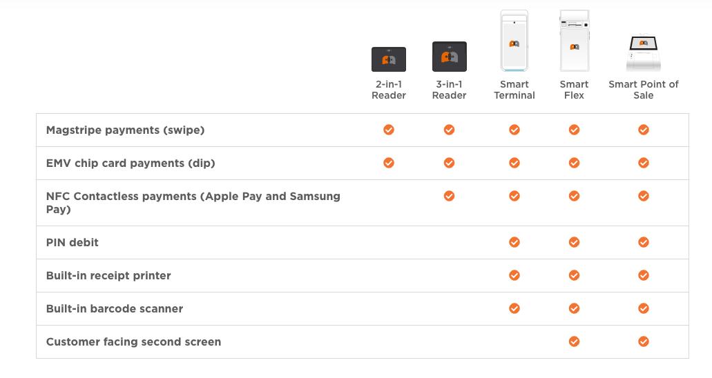 PayAnywhere hardware options