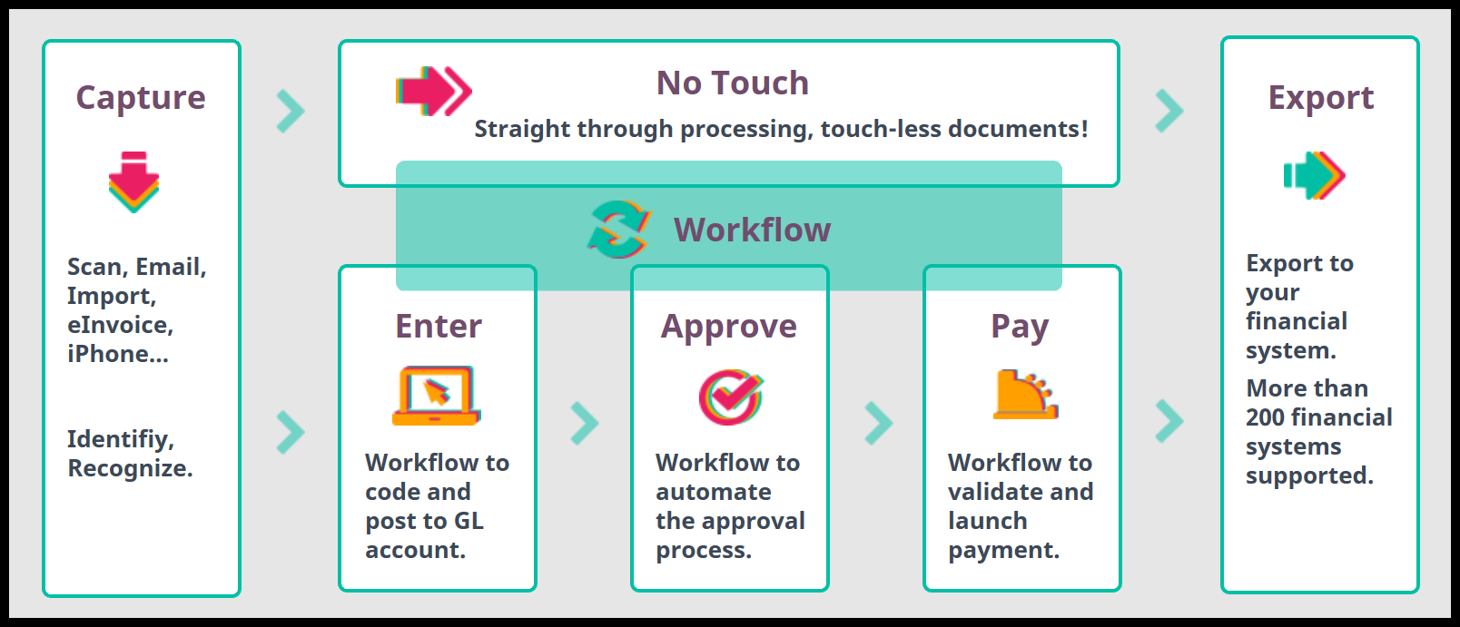 Yooz workflow for automated accounts payable process
