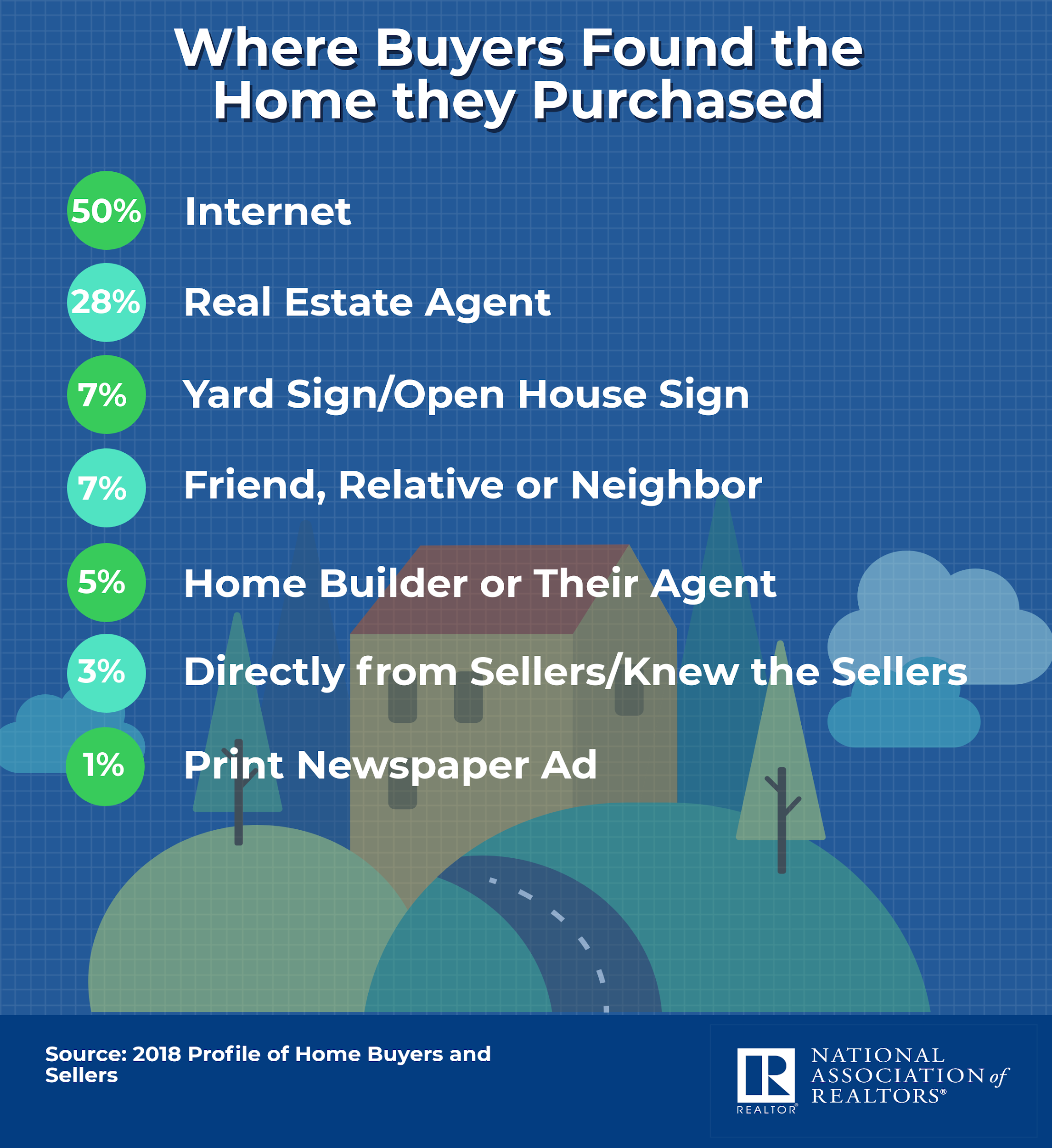 infographic showing statistics of where home buyers found their homes