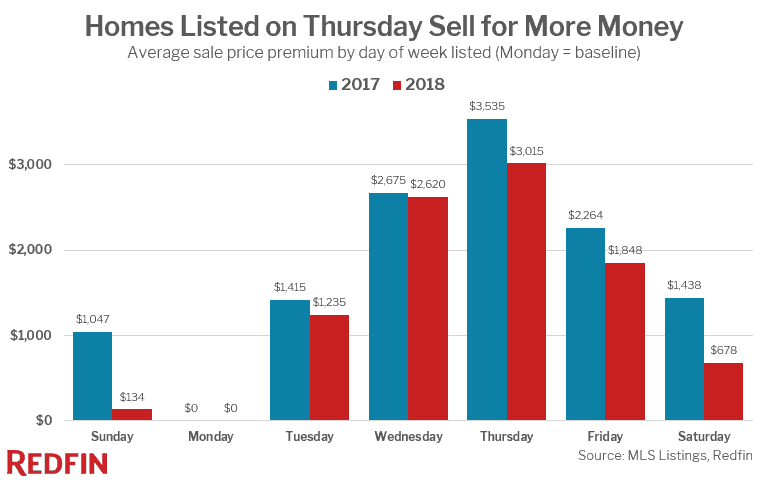 chart showing average sale price for homes listed on different days of the week