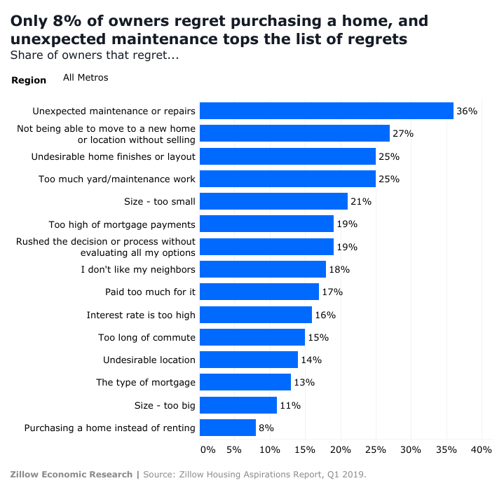 report showing percentage of homeowners with regrets regarding purchasing a home