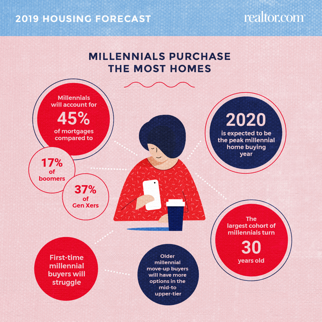 27 Real Estate Statistics You Should Know 2019