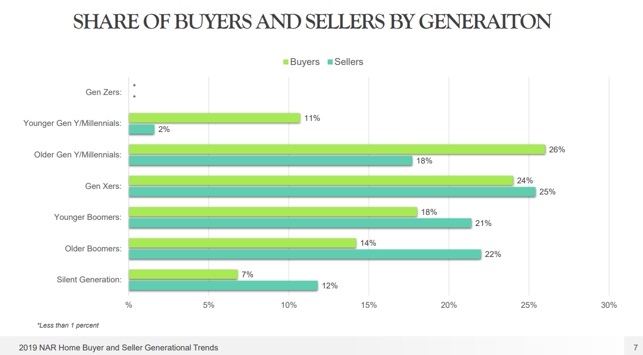 graph representing share of home buyers and sellers by generation