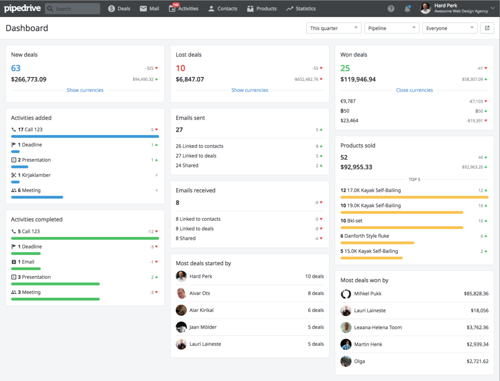Pipedrive sales dashboard