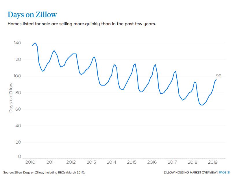 zillow statistics