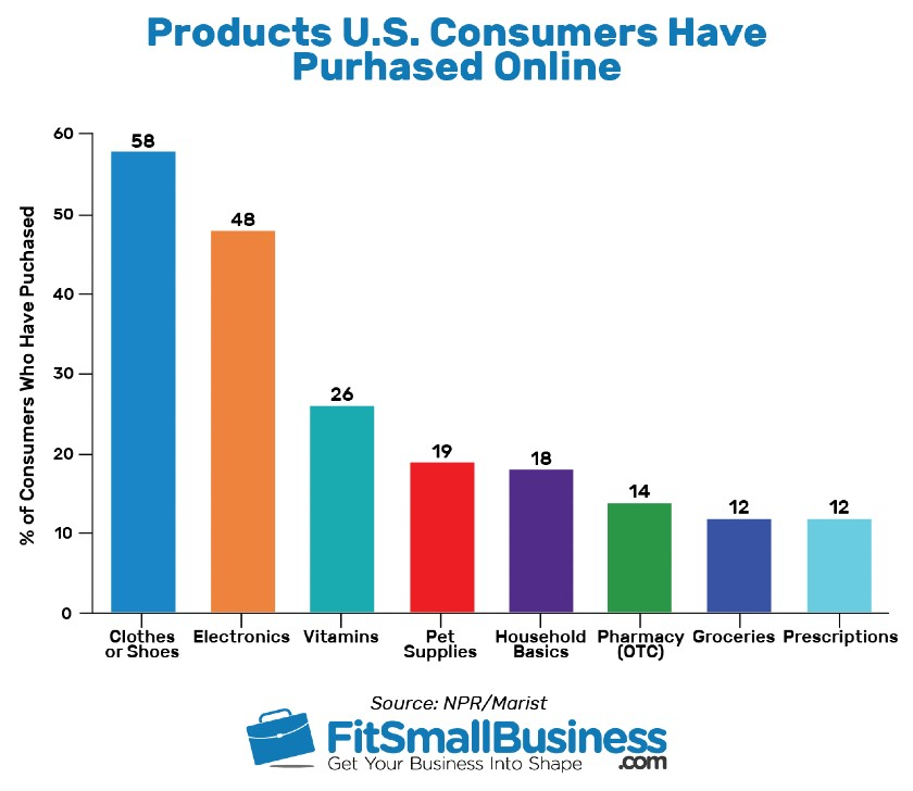 Products U.S. Consumers Have Purchased Online