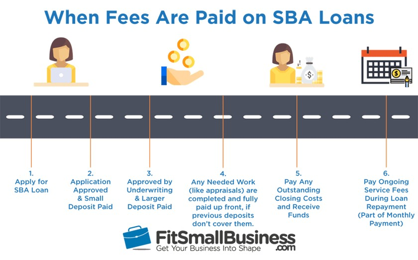 When SBA fees are paid