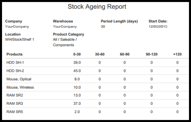 Sample Inventory Aging Report Generated in Odoo