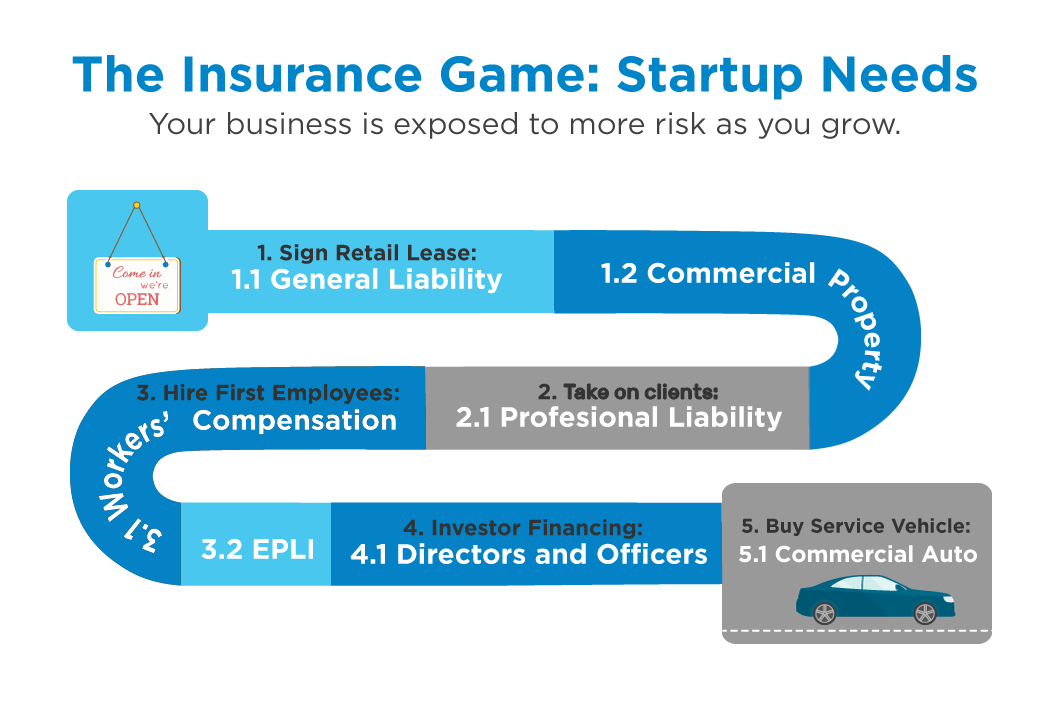 the insurance game startup needs