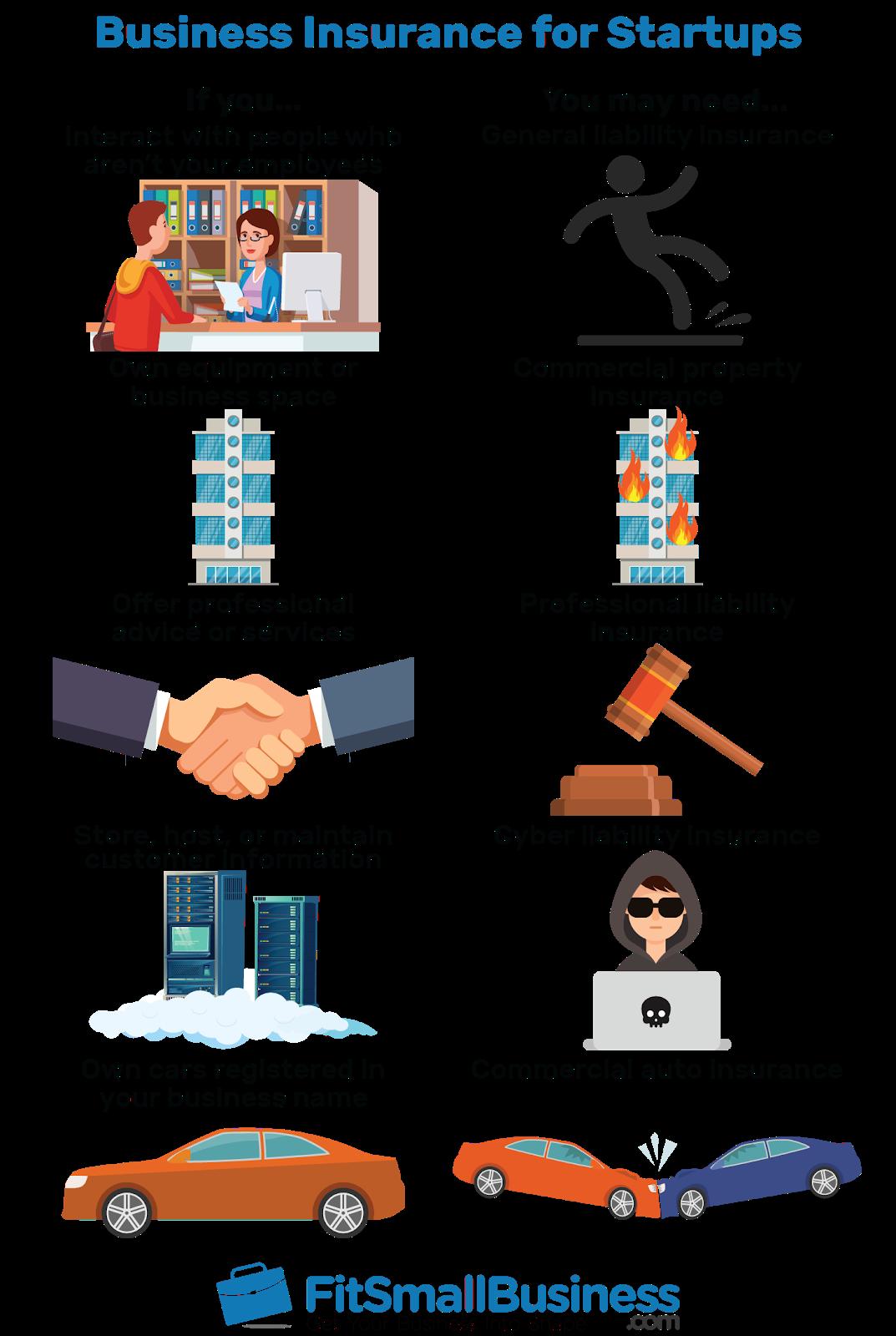 insurance chart for startups