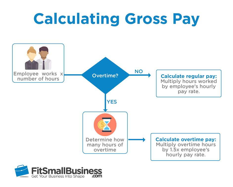 Calculating gross pay