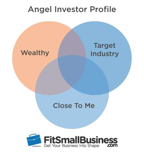 Angel Funding Investor Profile