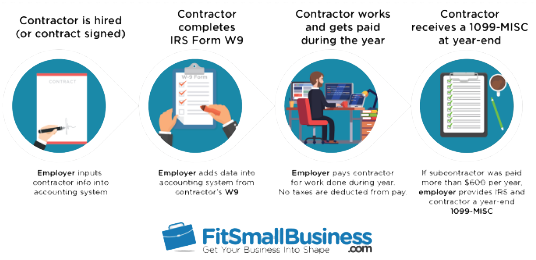 an example of a simple infographic from Fit Small Business