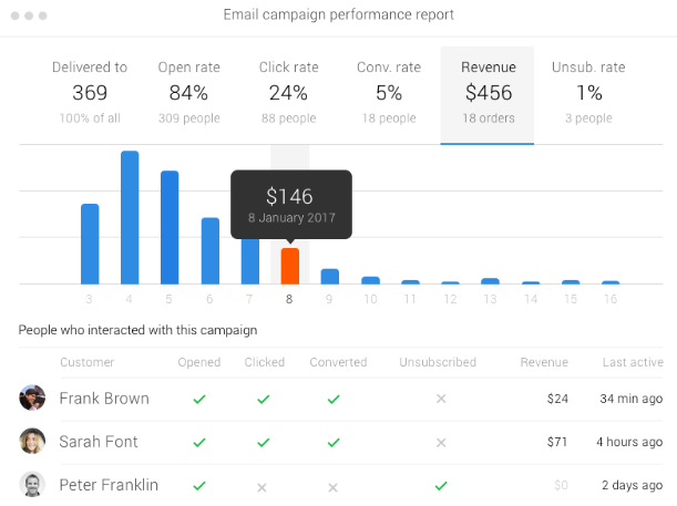 Metrilo email campaign report screenshot - ecommerce crm