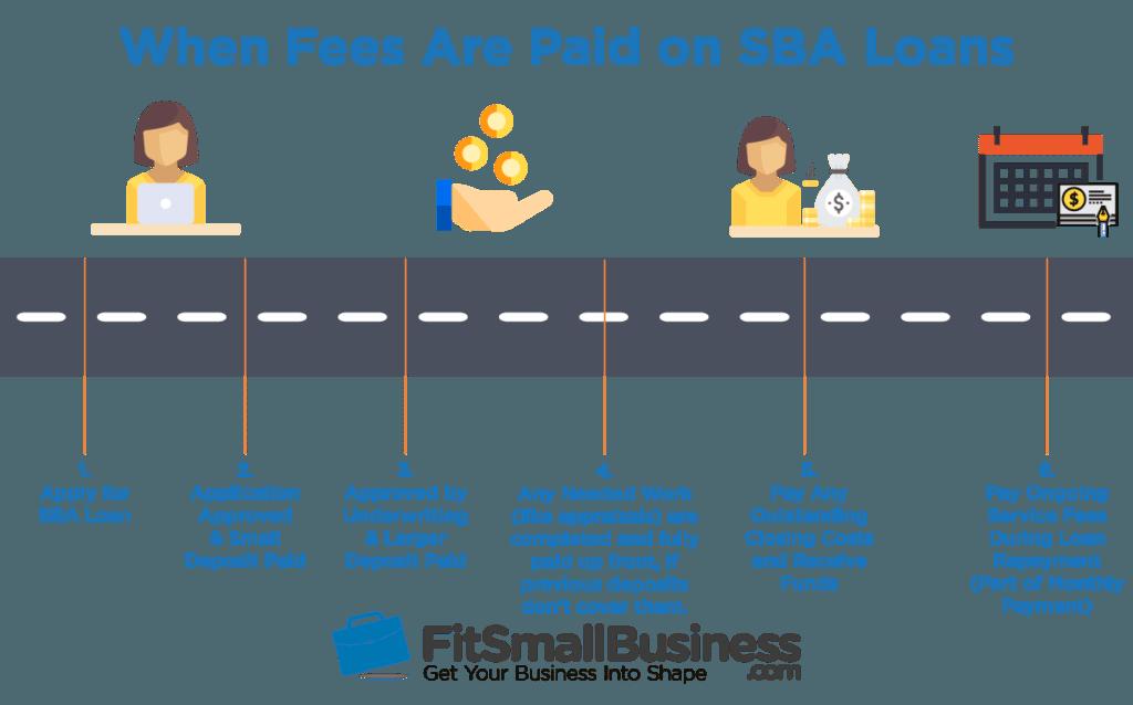 Timeline of SBA loan fees