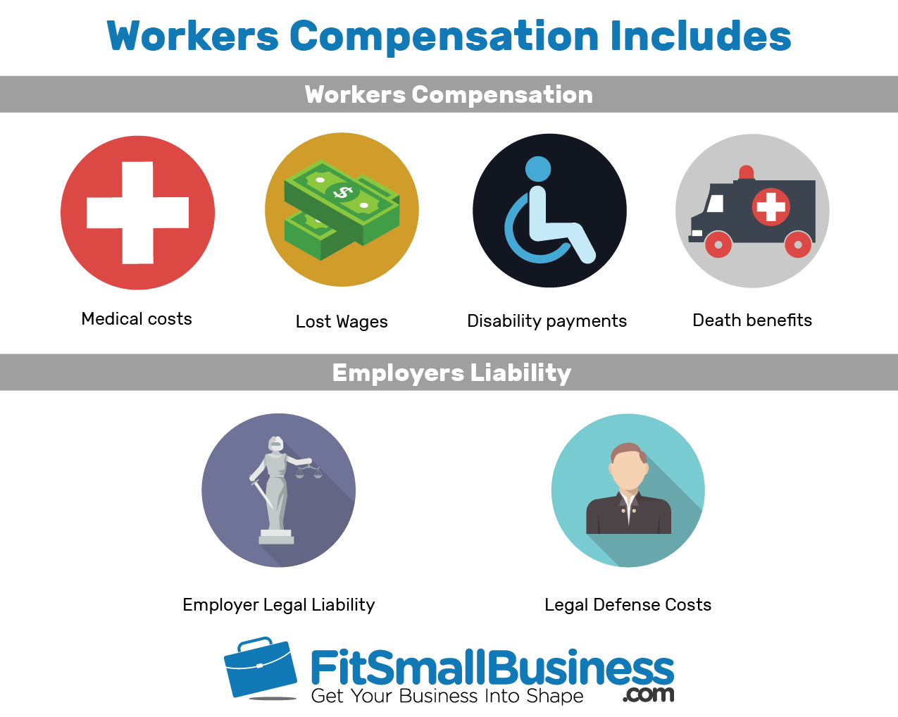infographic about workers compensation and employers liability
