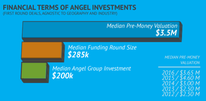 Graph of financial terms of angel investments