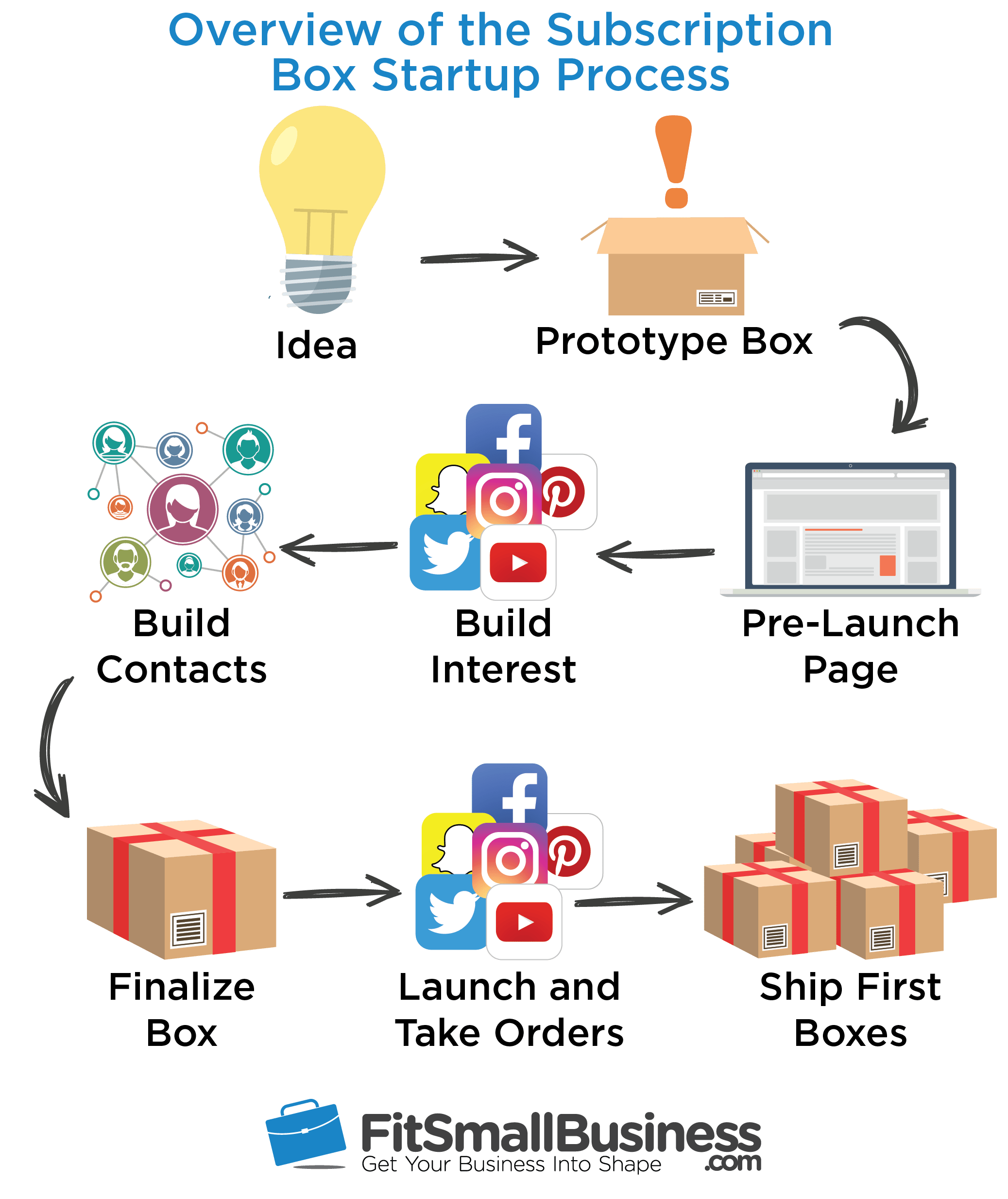 overview of the subscription box startup process
