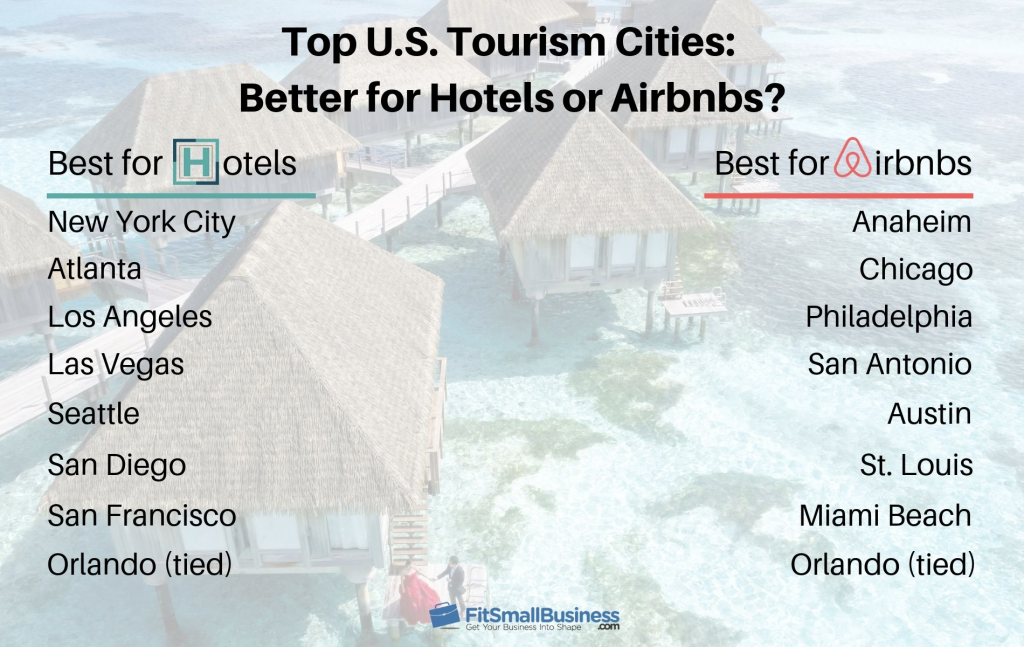Top U.S. Tourism Cities for hotels and airbnb