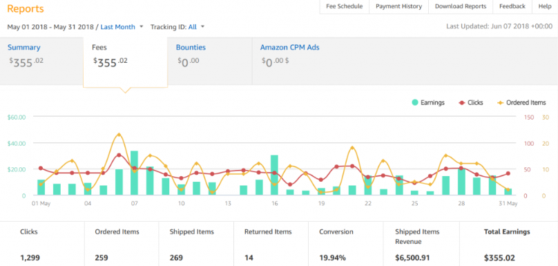 Amazon Associates dashboard showing affiliate marketing report