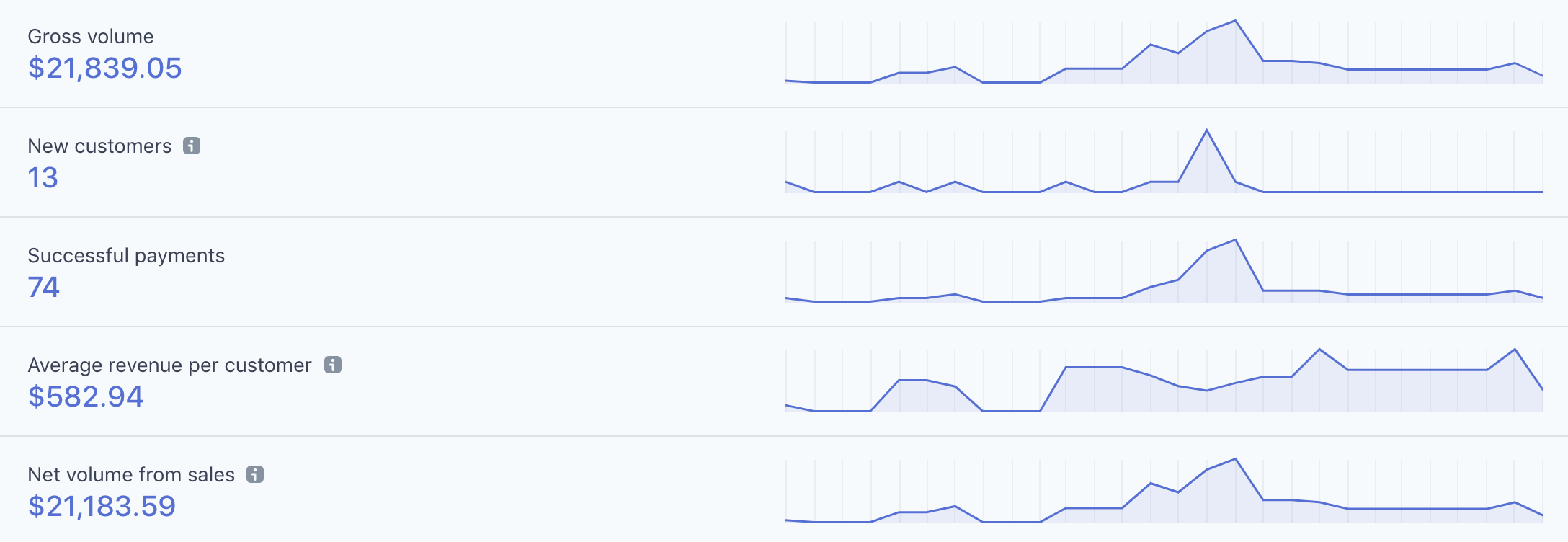 Stripe analytics dashboard