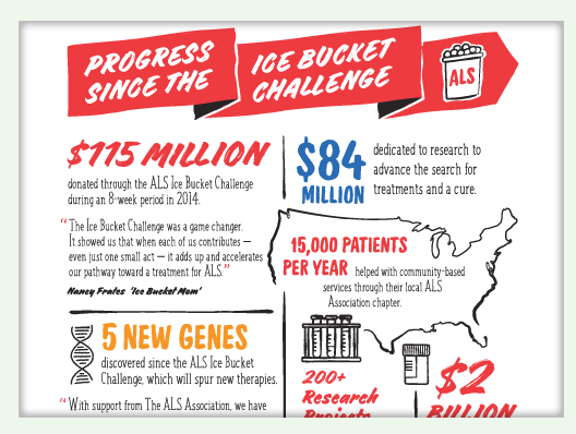 a portion of an infographic discussing the ALS ice bucket challenge