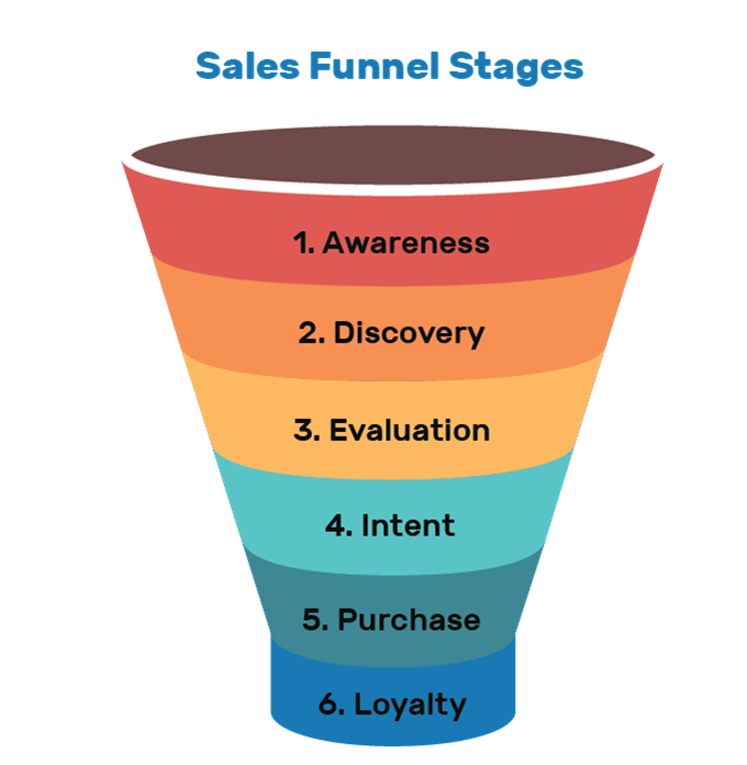 an infographic showing an example of the various stages in a typical sales funnel
