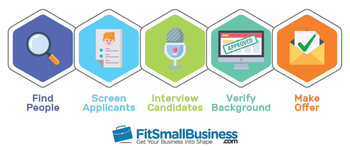 FitSmallBusiness Interview Process Infographic