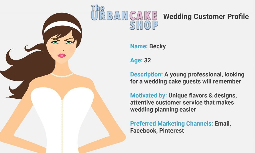 An example of a completed customer profile