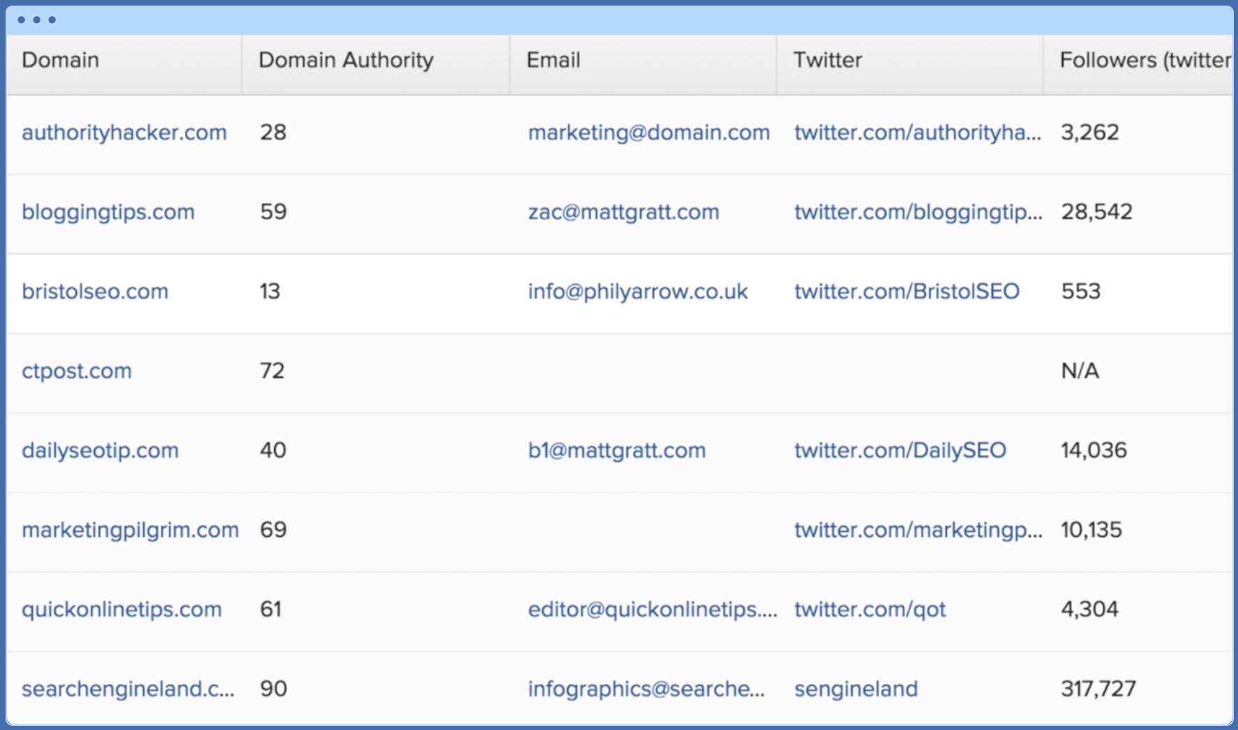 Screenshot of BuzzStream user dashboard