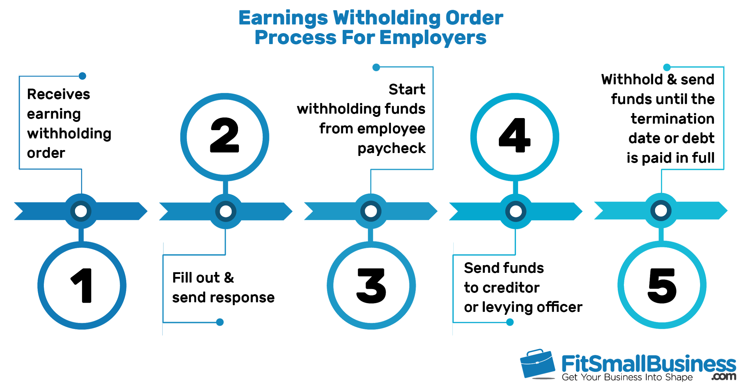 earnings withholding order process for employers