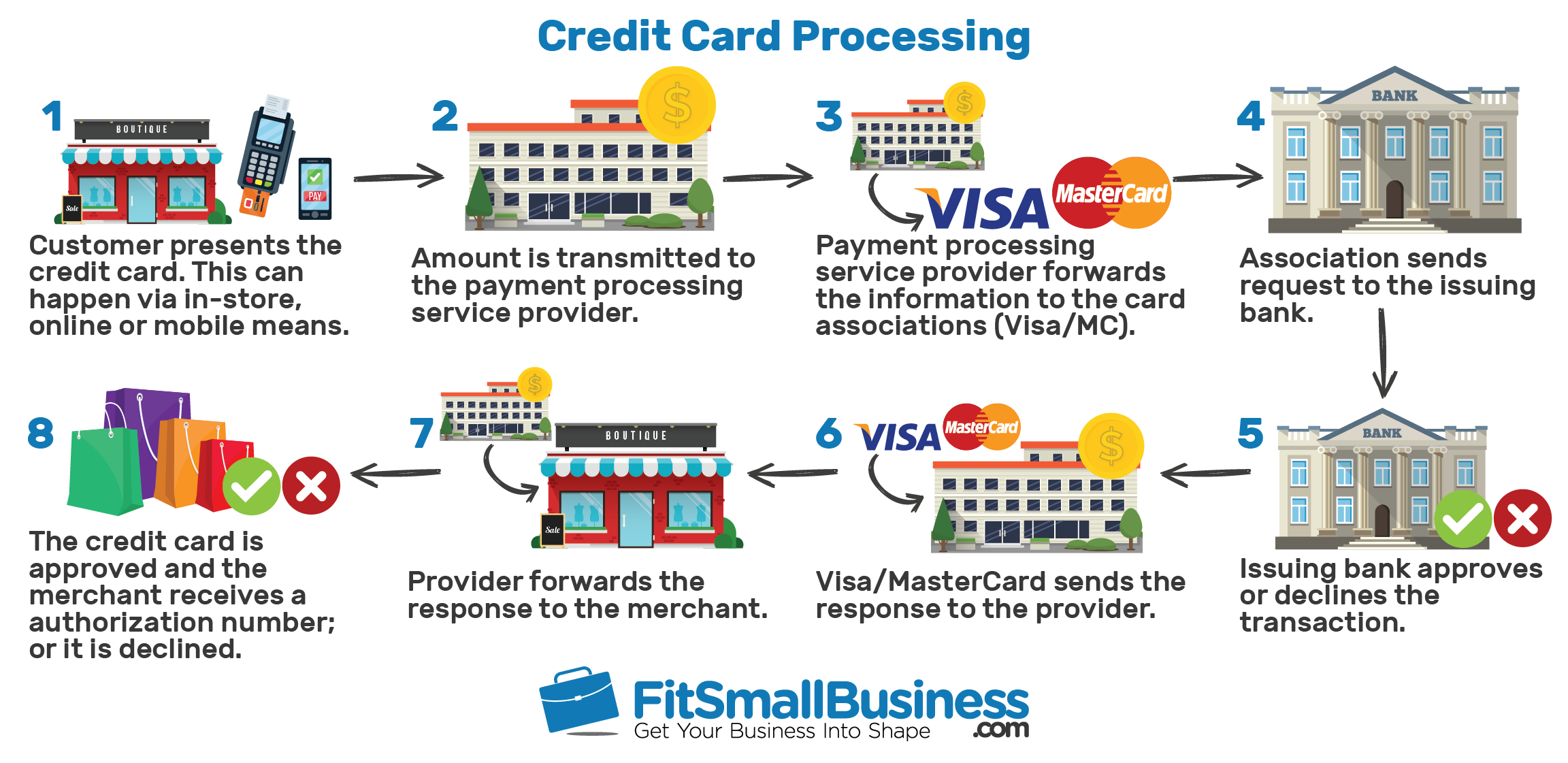 Info graphic showing how credit card processing works