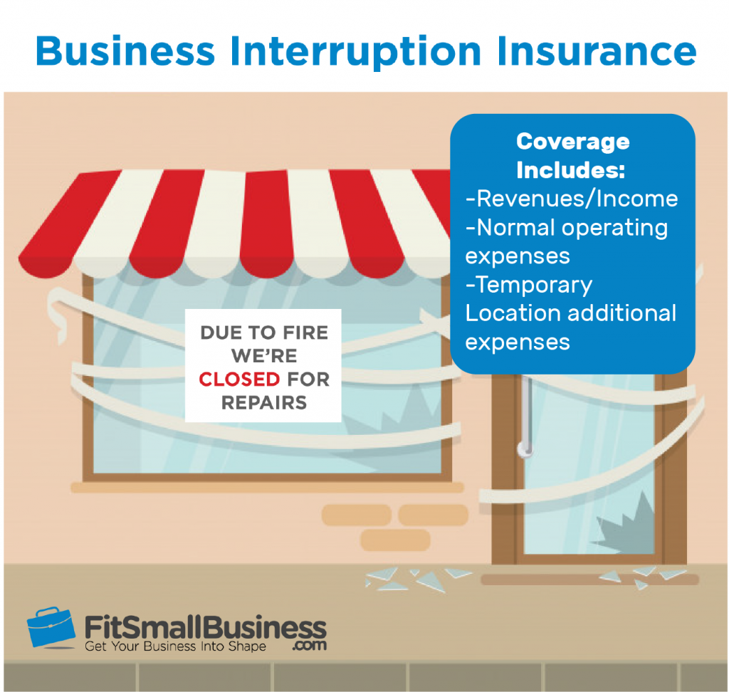 Infographic of what is included in business interruption insurance