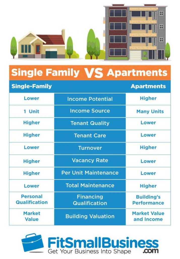 infographic comparing features of single family home and apartments