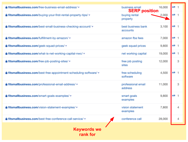 keywords that fit small business ranks for
