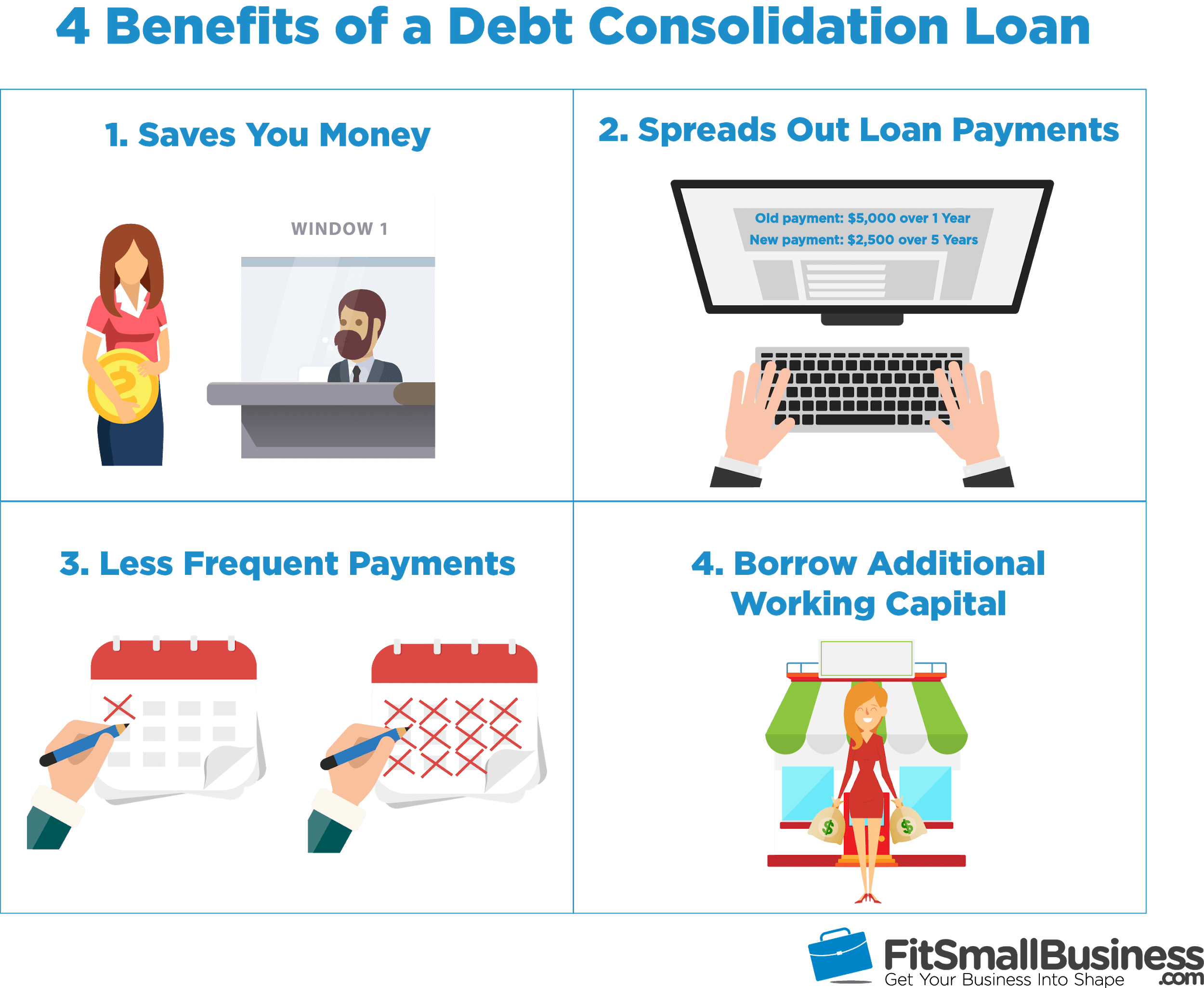 Infographic showing four types of debt consolidation loans for small businesses