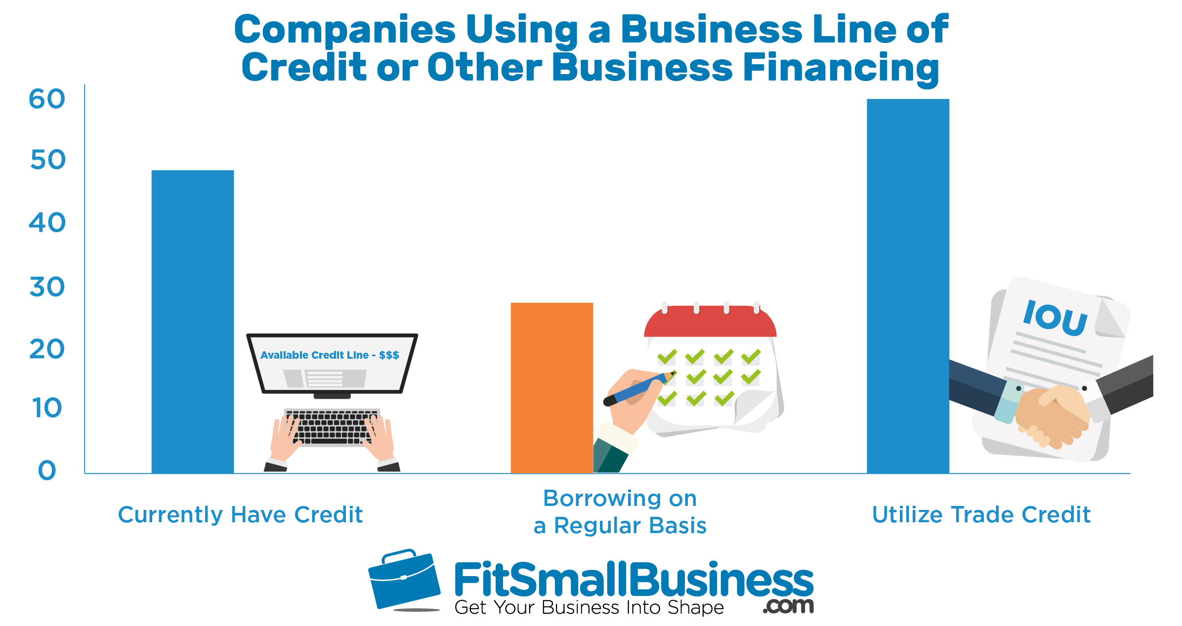 graph showing a comparison of companies using business lines of credit or other business financing
