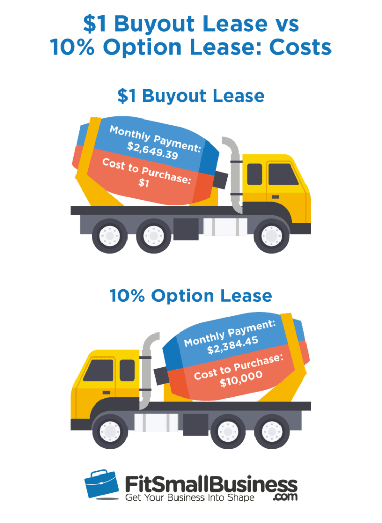 Fit Small Business $1 buyout lease versus 10% option lease costs infographic