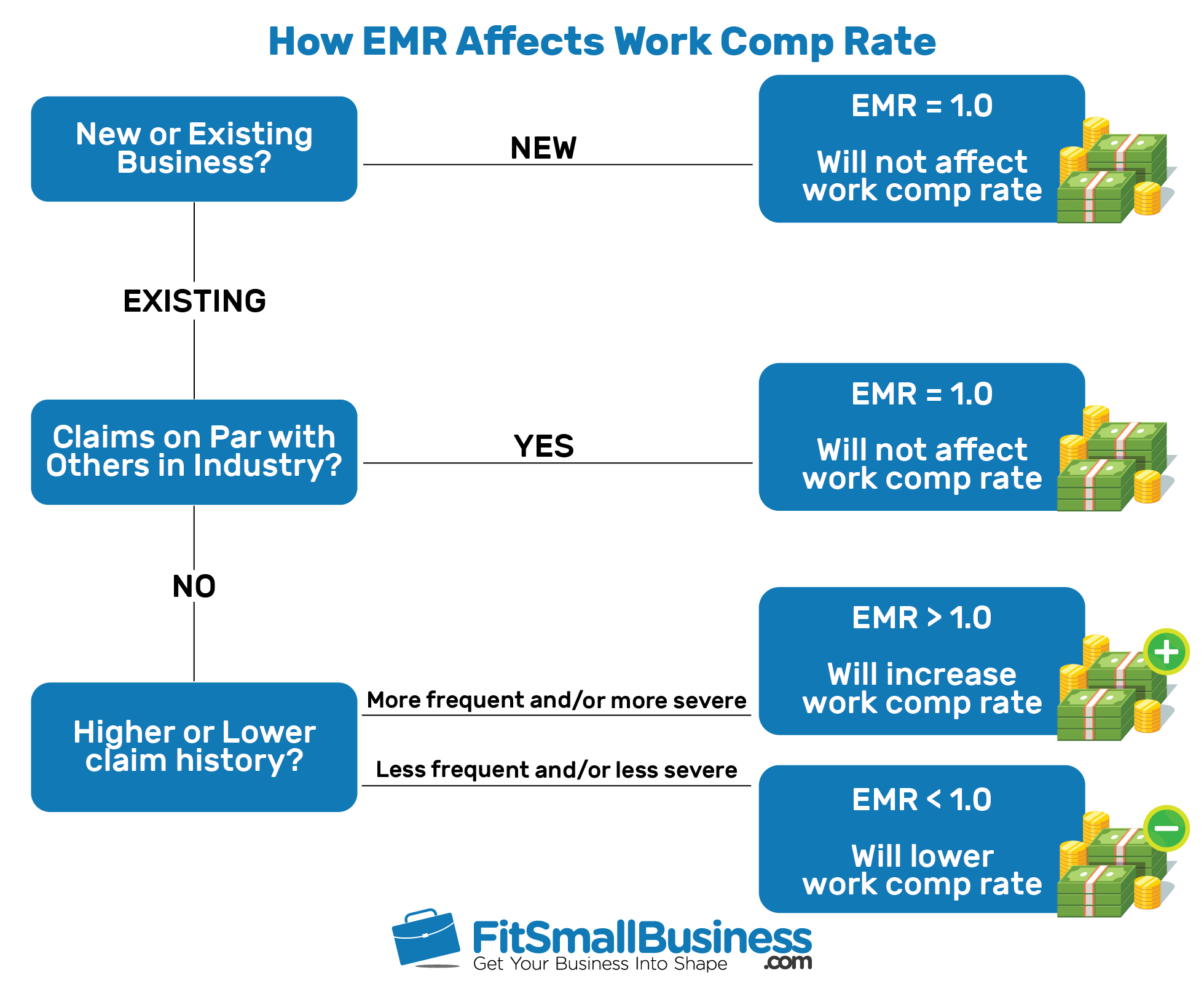 How EMR Affects Work Comp Rate
