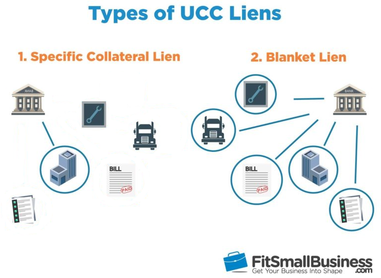 Types of UCC Liens infographic