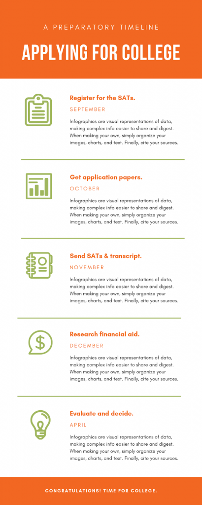 infographic about applying for college
