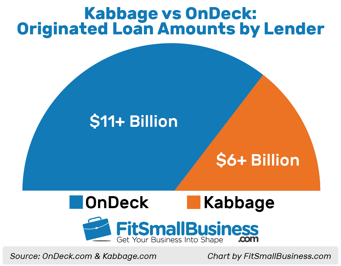 Kabbage vs OnDeck chart showing originated loan amounts by lender
