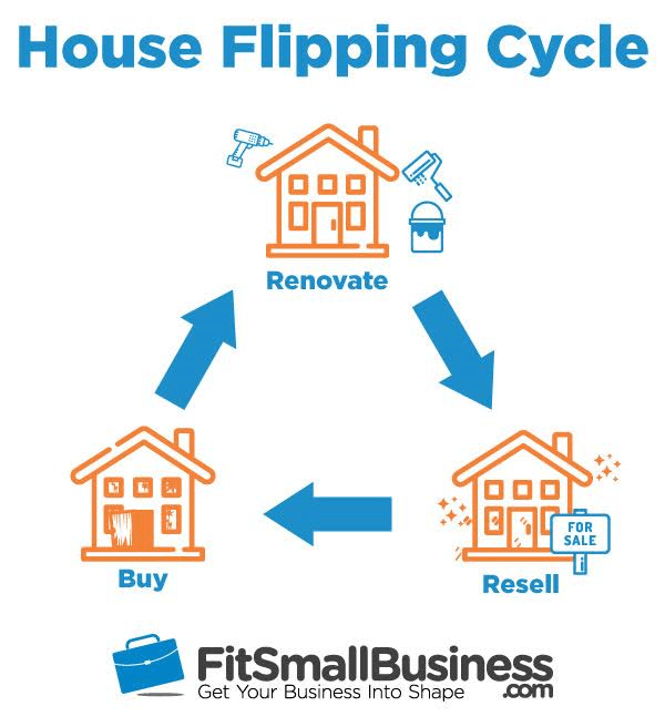 an infographic of the house flipping cycle