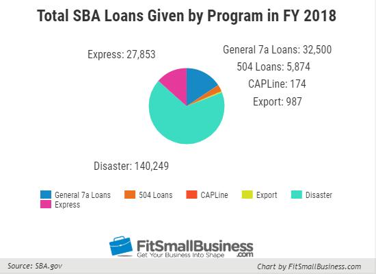 Types of SBA Loans