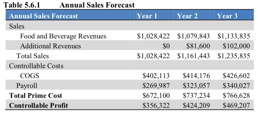 an example of an annual sales forecast
