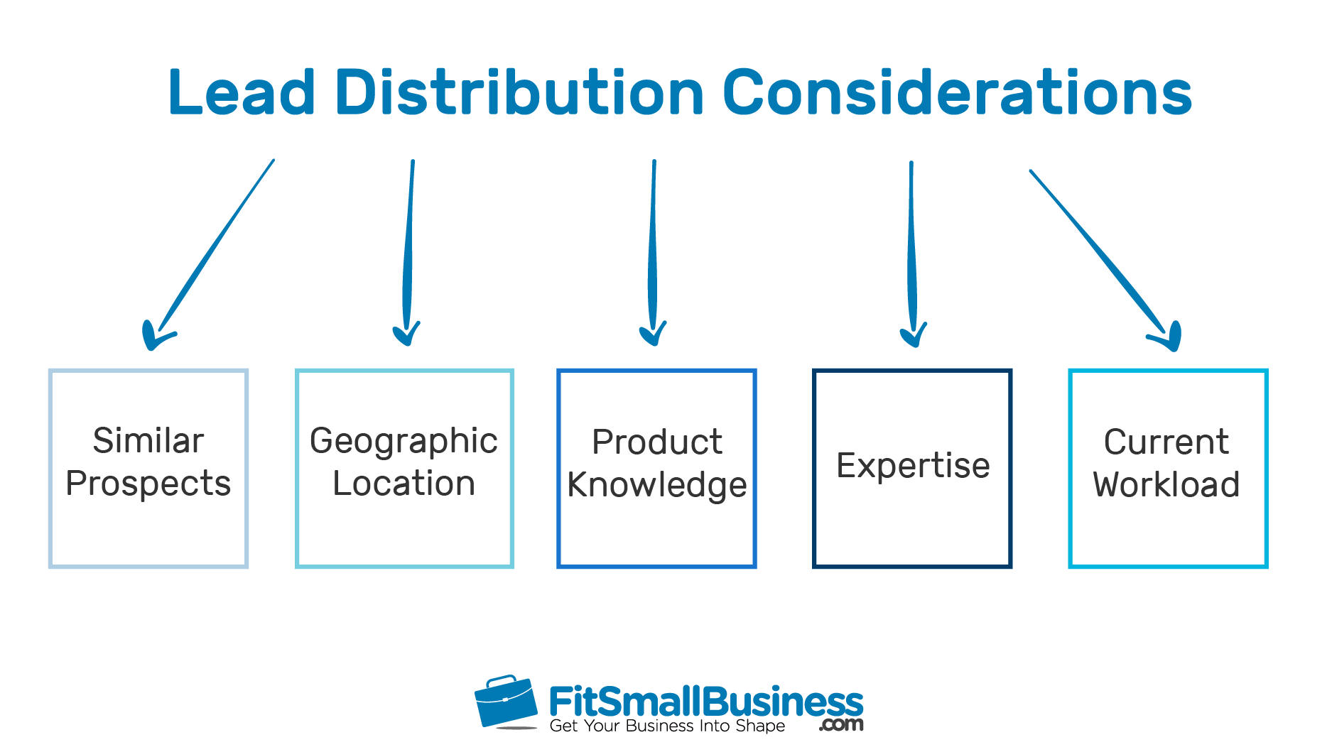 Lead Distribution Considerations chart