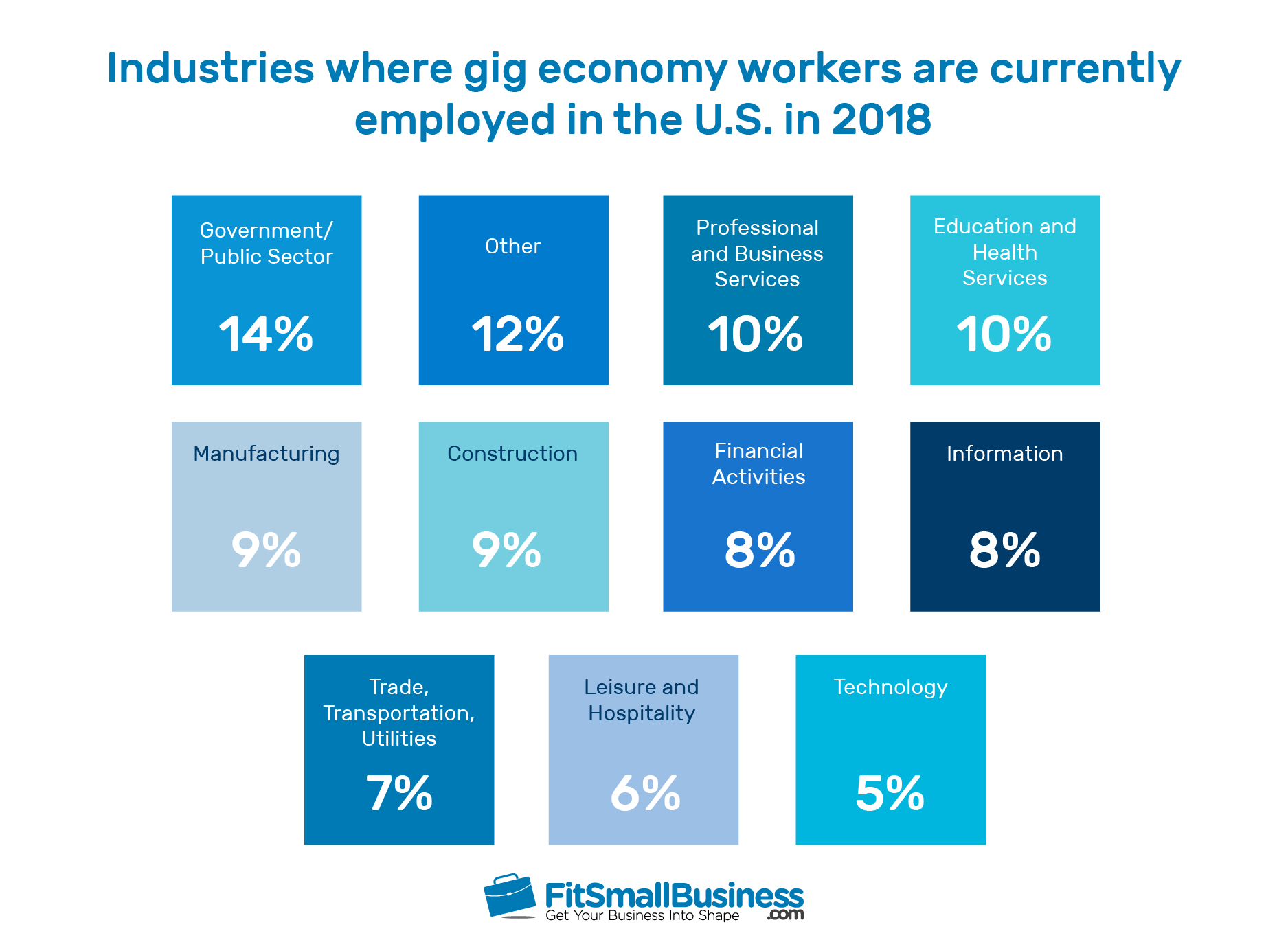 Fit Small Business infographic of gig economy statistics