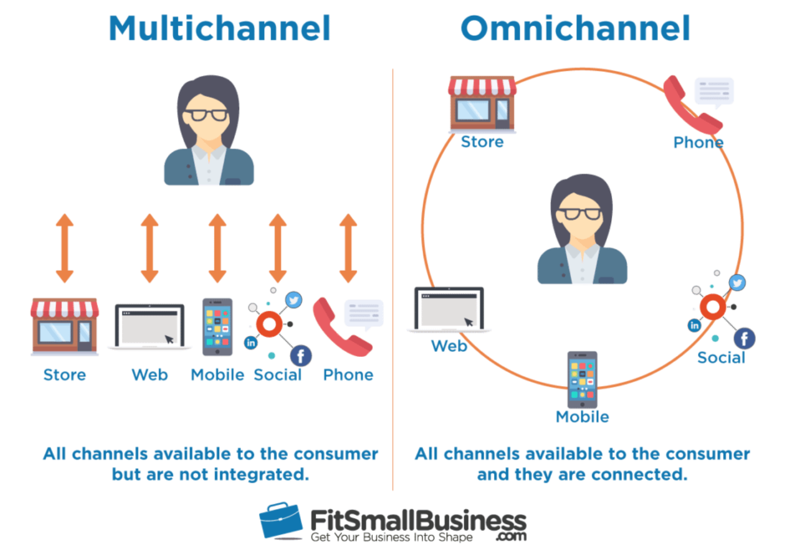 omnichannel vs multichannel retailing