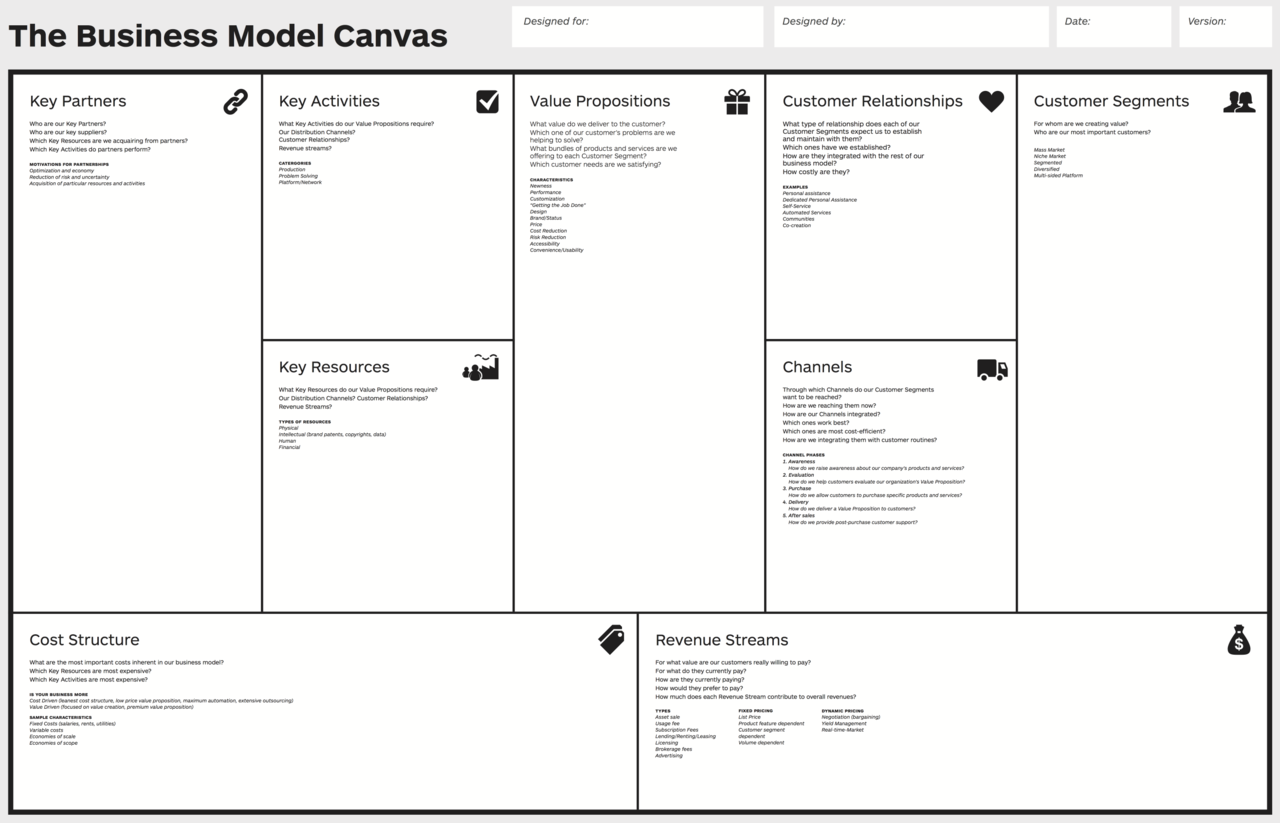 A basic business model canvas can be completed in less than 30 minutes