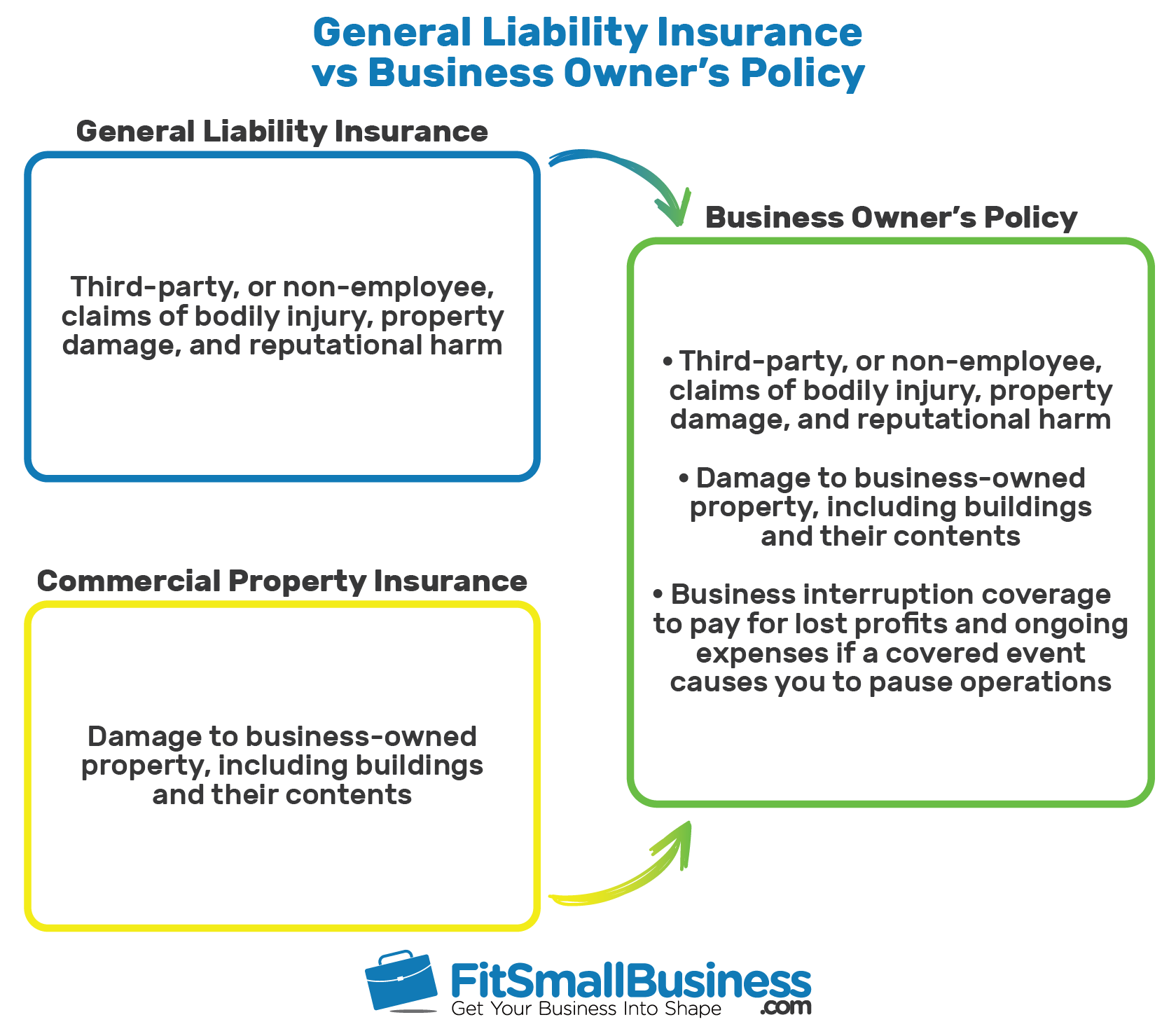 an infographic showing the difference between general liability insurance and a business owners policy